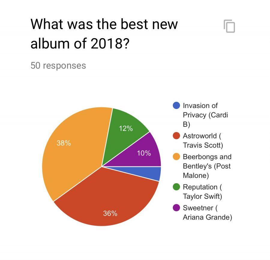 Best albums of 2018