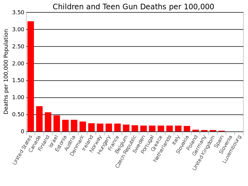 Teens and children who have died as a result of a gun in the US is extremely higher than any other country.